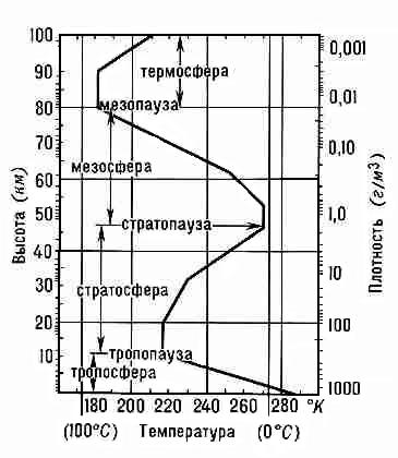 Давление и плотность воздуха в атмосфере Земли с... Структура атмосферы Земли.  В зависимости от распределения...